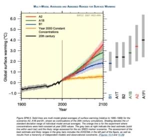 CO2 -1
