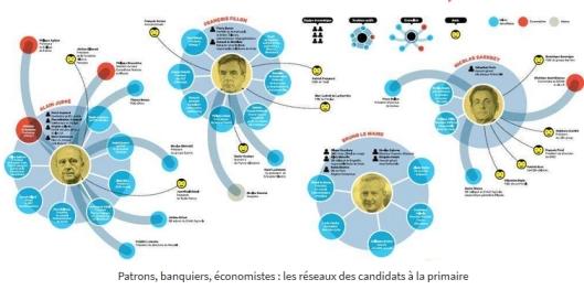 financiers-des-candidats-de-droite